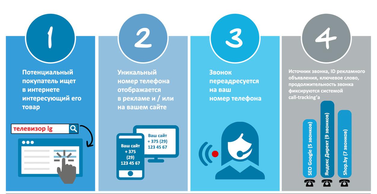 почему в вконтакте появилась реклама в яндекс