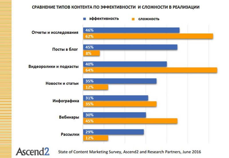 Контент маркетинг для интернет магазина полное пошаговое руководство К примеру самым эффективным видом контента по результатам опроса маркетологов являются исследования и отчеты