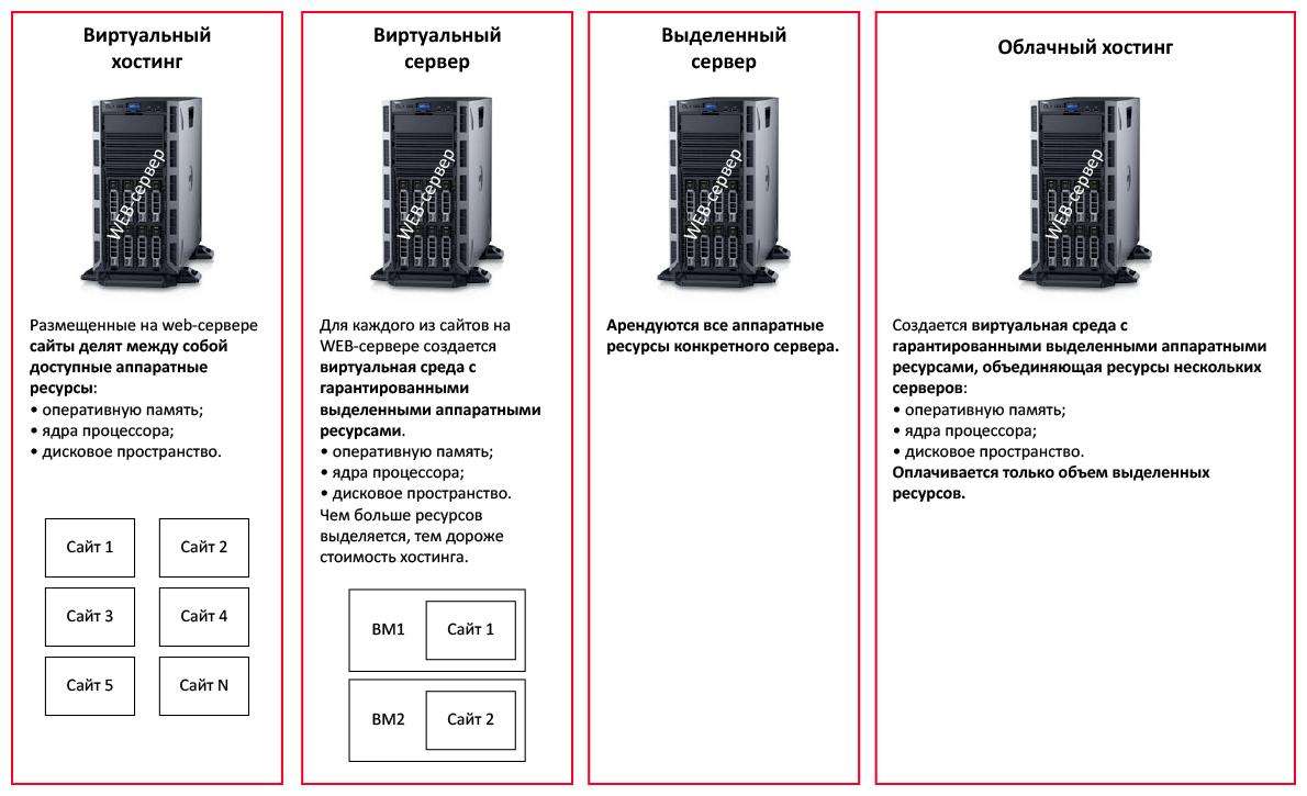 облачный сервер цены