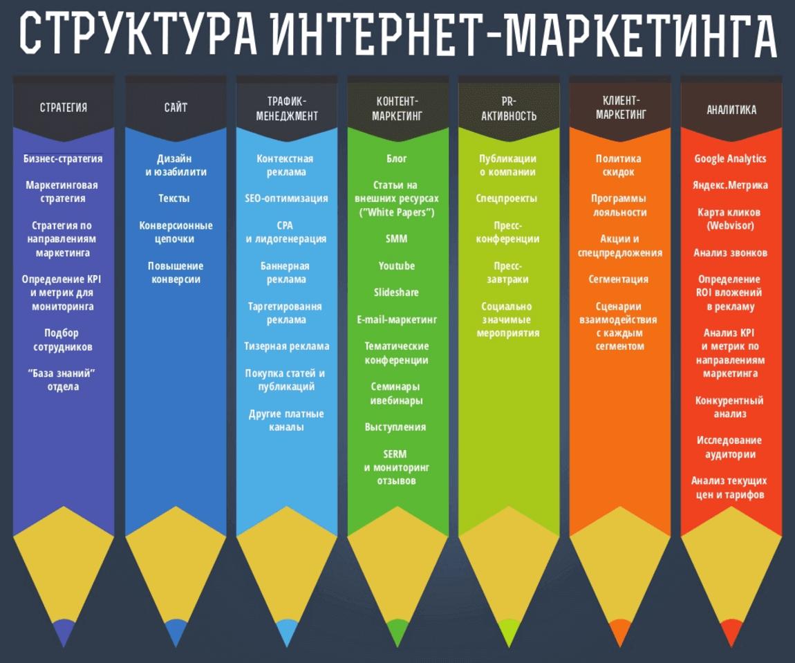 Планы по продвижению сайта агенство по раскрутке сайта Локомотив