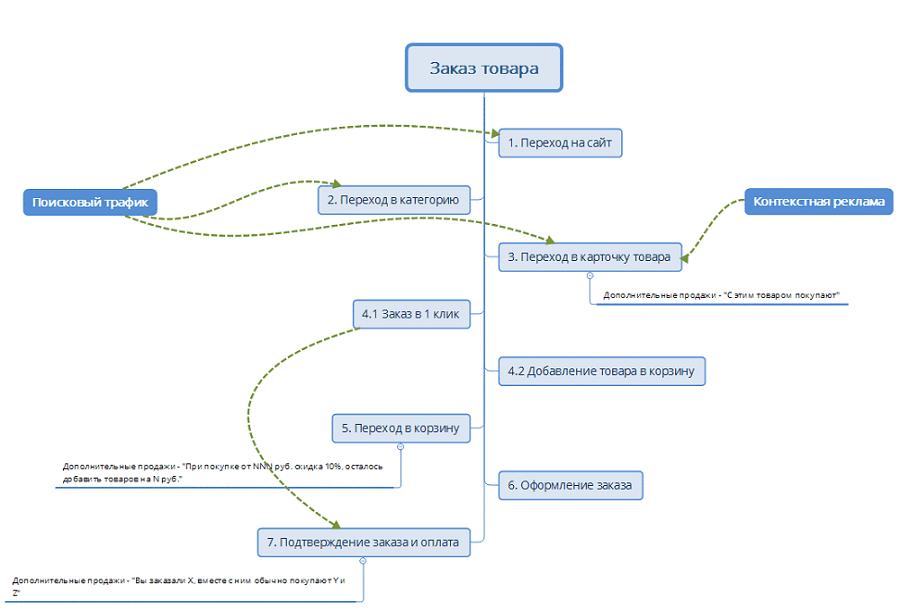 Создание проекта сайта интернет магазина как сделать сайт на платформе lp