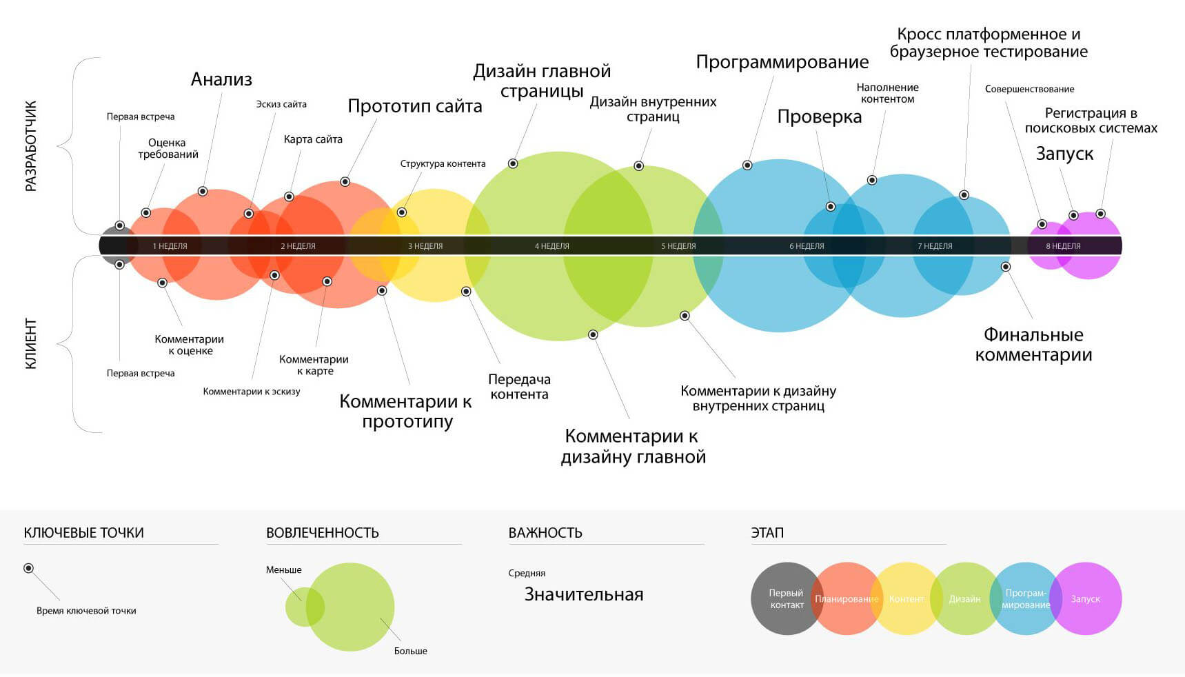 36593d3be3e74 Как разработать WEB-сайт, Разработка сайта интернет-магазина ...