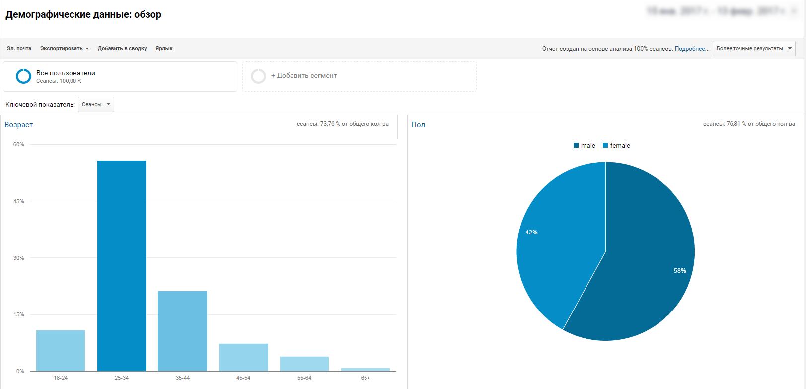 745a07ab38bc Демографический состав посетителей сайта по данным сервиса Google Analytics