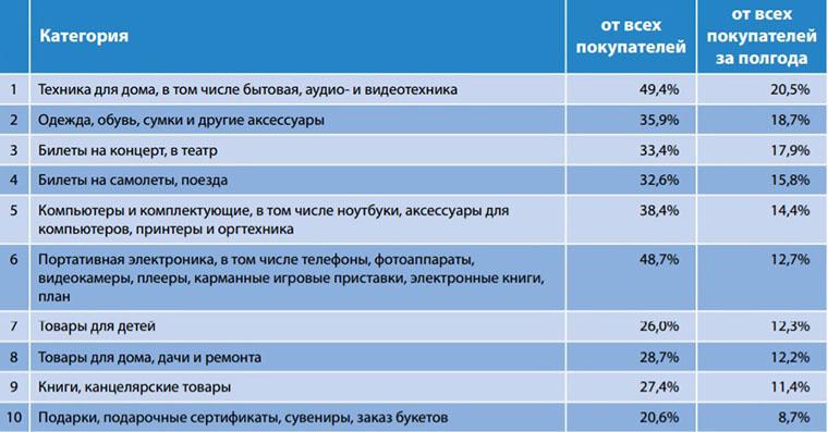 Категории наиболее востребованных товаров среди онлайн-покупателей