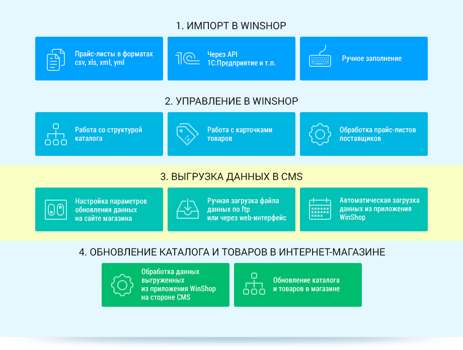 Схема работы приложения WinShop с модулем экспорта данных в CMS CMS WordPress, OpenCart и Joomla